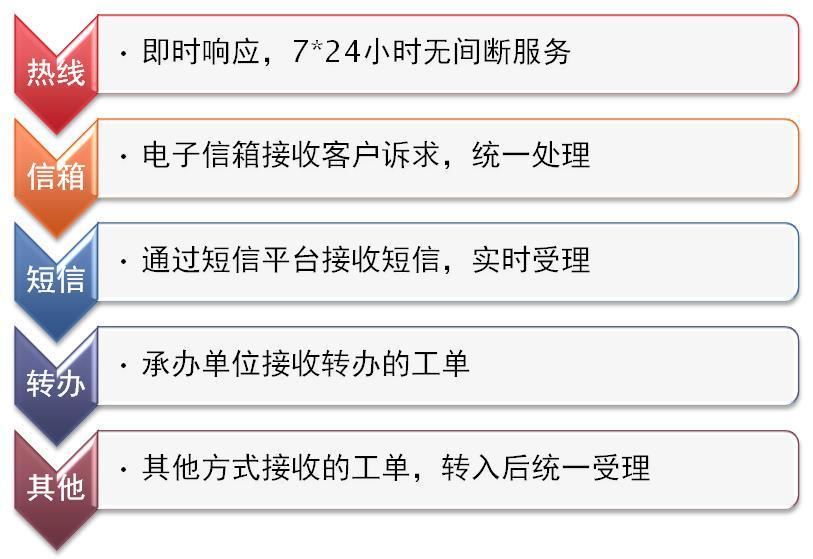 广电客服呼叫中心系统
